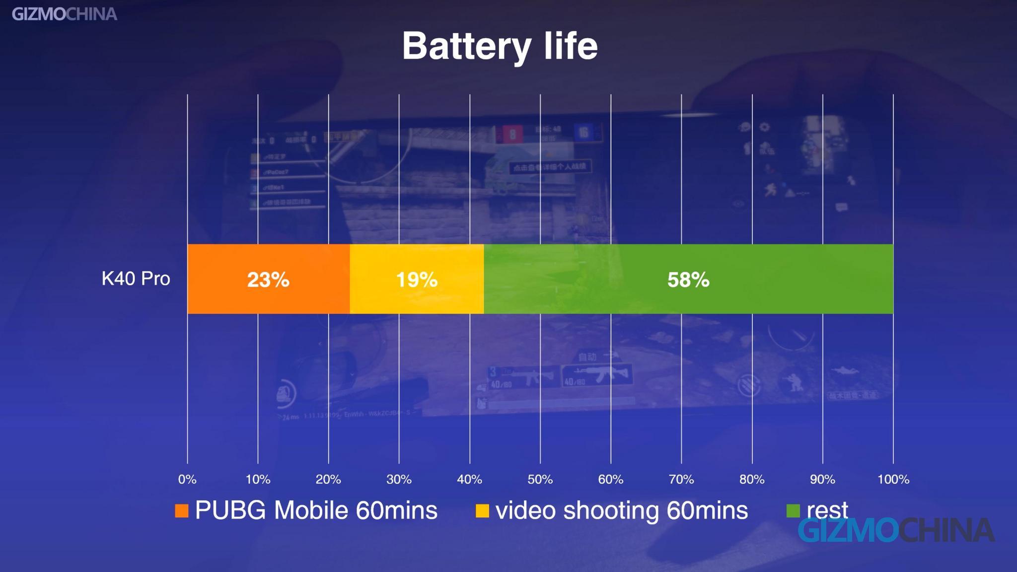 Redmi k40 Pro Battery Life Review 21
