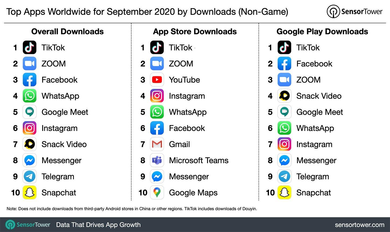 10 самых популярных приложений за сентябрь 2020